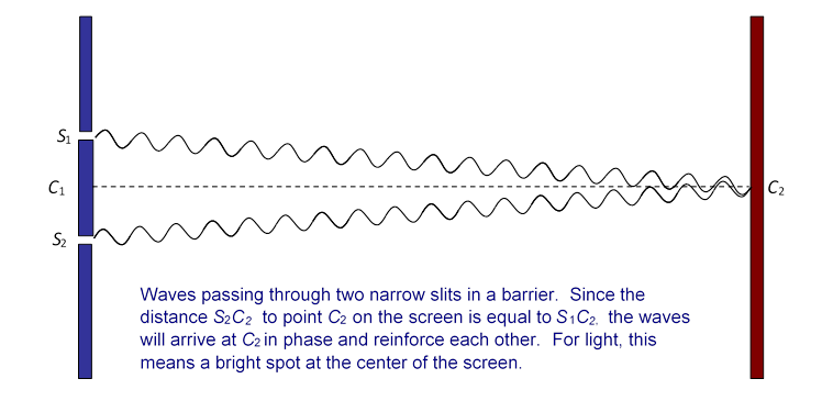 For Light Waves There Will Be A Maximum In Brightness At The Center Of Screen As Shown Diagram