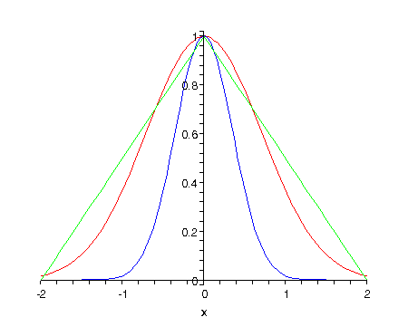 Some Exponential Integrals
