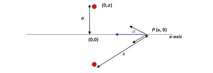 if the distance from the point p to one of the masses is s, the  gravitational force towards that mass has strength gm/s2  this force has a  component along