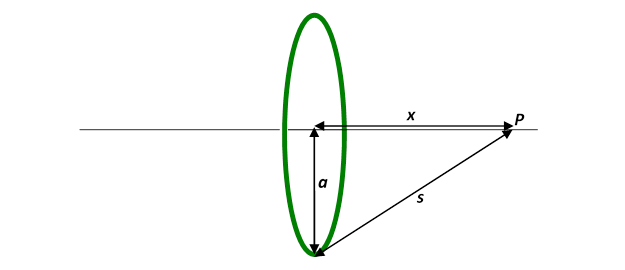 bottom line: the field from a ring of total mass m, radius a, at a point p  on the axis of the ring distance x from the center of the ring is