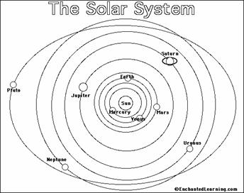 Solar system diagram black and white pics about space gravity homework problems ccuart Images
