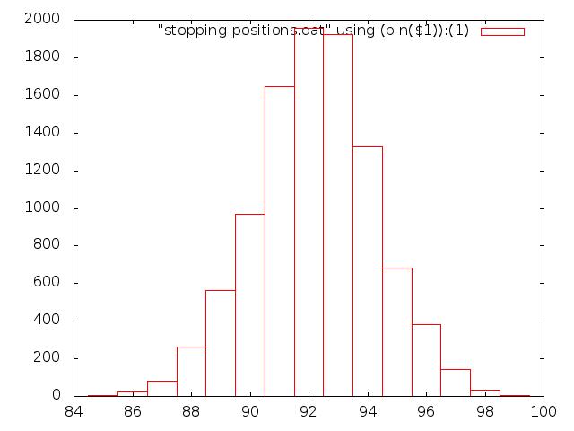 Plotting tables in org-mode using org-plot.
