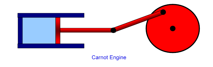this simplest heat engine is called the carnot engine, for which one  complete heating/cooling, expanding/contracting cycle back to the original  gas volume