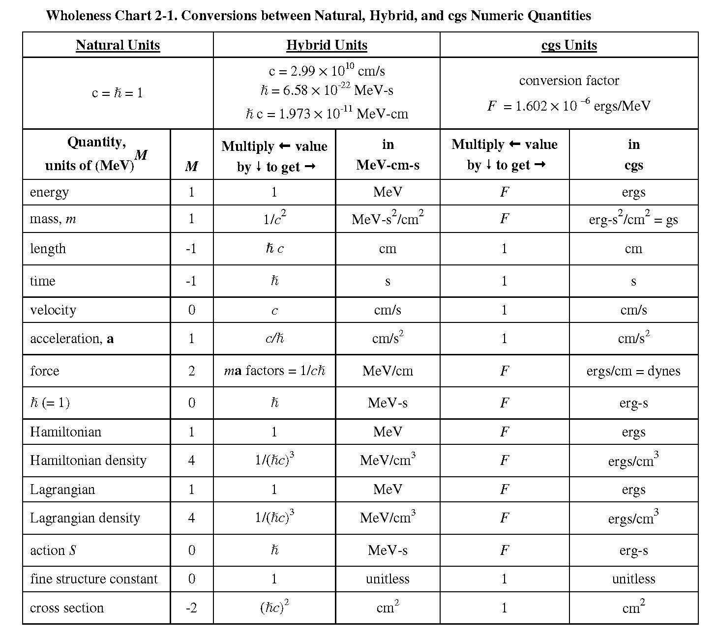 Workbooks measuring units worksheets : Natural Units Conversion Chart | Physics | Pinterest
